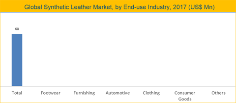 Synthetic Leather Market