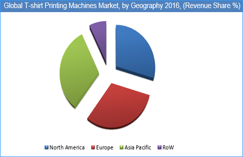 T-Shirt Printing Machines Market