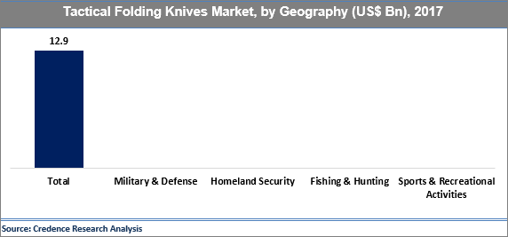 Tactical Folding Knives Market