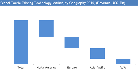 Tactile Printing Technology Market