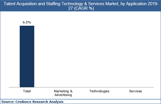 Talent Acquisition & Staffing Technology & Services Market