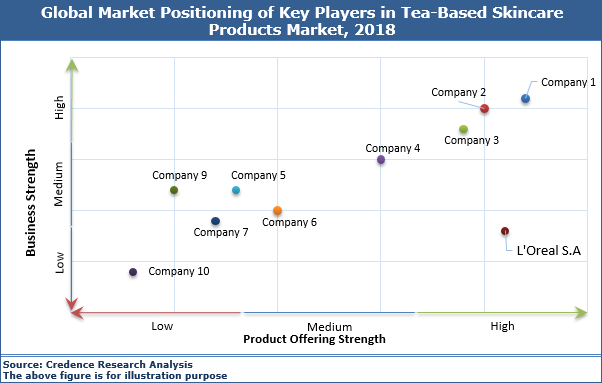 Tea-Based Skin Care Products Market
