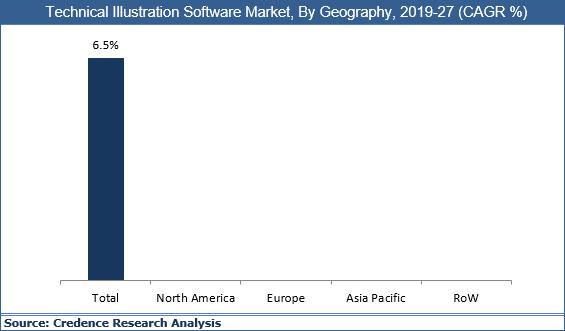 Technical Illustration Software Market