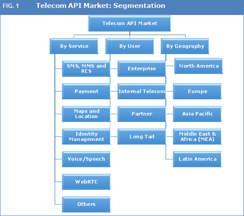 telecommunications services market global industry size