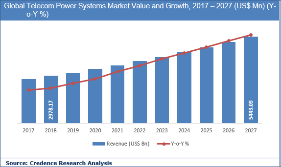 Telecom Power Systems Market