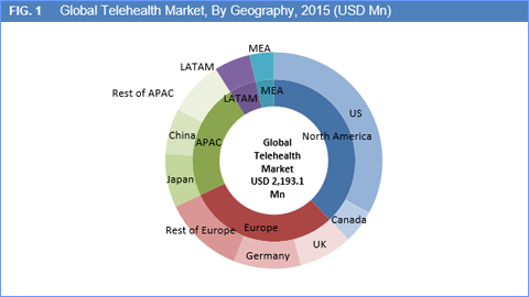 Telehealth Market Size Growth And Forecasts To 2022