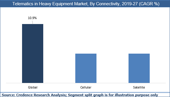 Telematics In Heavy Equipment Market