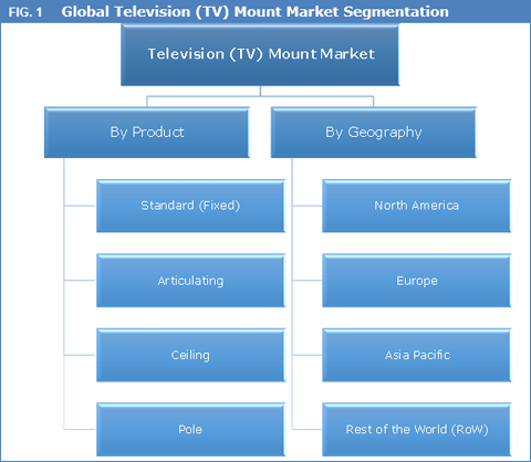 Television Tv Mount Market Size Share Trend And