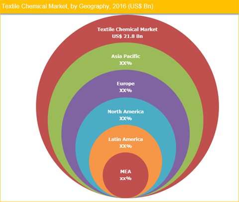 Textile Chemicals Market, Size And Forecasts To 2025