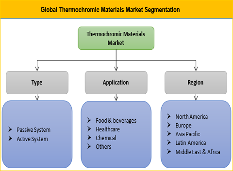 Thermochromic Materials Market
