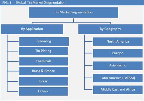 Tin Market