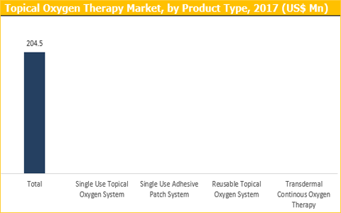 Topical Oxygen Therapy Market