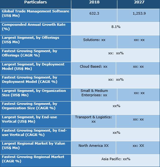 Trade Management Software Market