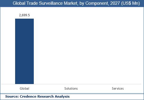 Trade Surveillance Market