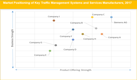 Traffic Management Systems And Services Market