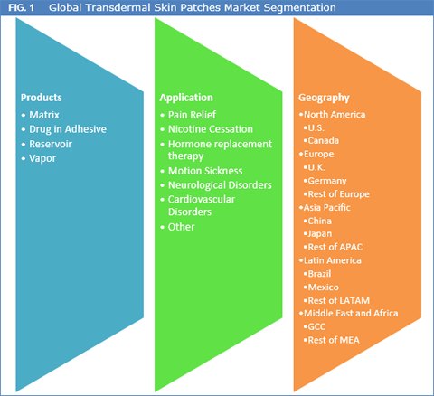 Transdermal Skin Patches Market