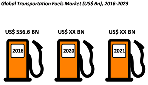 Transportation Fuels Market: Global Industry size, share