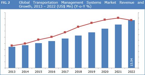 Transportation Management Systems (TMS) Market