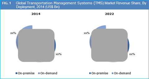 Transportation Management Systems (TMS) Market