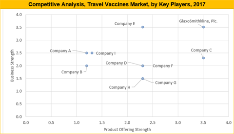 Travel Vaccines Market