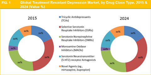treatment resistant depression market size and forecast to 2024treatment resistant depression market