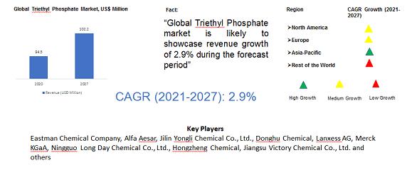Global Sclareolide Market