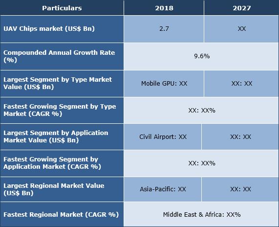 UAV Chips Market