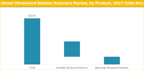 Ultrasound Bladder Scanner Market