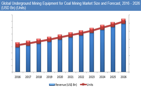 Underground Mining Equipment Market