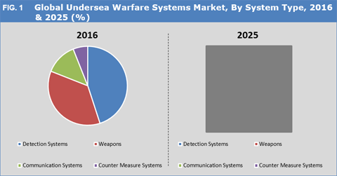 Undersea Warfare Systems Market
