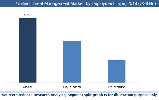 Unified Threat Management Market