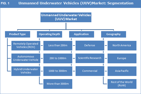 Unmanned Underwater Vehicles(UUV) Market