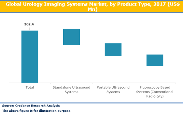 Urology Imaging Systems Market