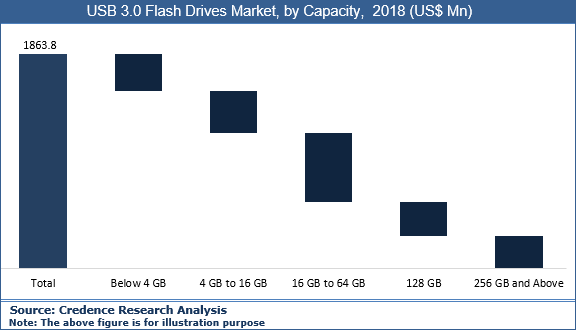 USB 3.0 Flash Drives Market