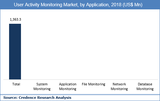 User Activity Monitoring Market