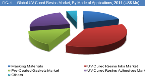 UV Cured Resins Market