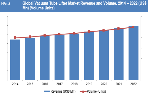Global Vacuum Tube Lifter Market to Witness Steady Growth by 2022: Credence Research