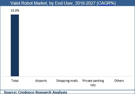 Valet Robot Market