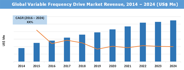 variable frequency drive market size  share  trend and