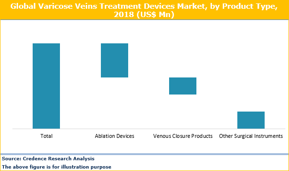 Varicose Veins Treatment Devices Market