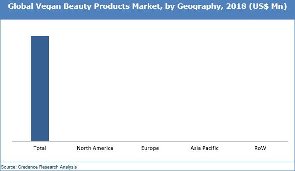 Vegan Beauty Products Market