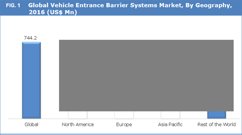 Vehicle Entrance Barrier Systems Market