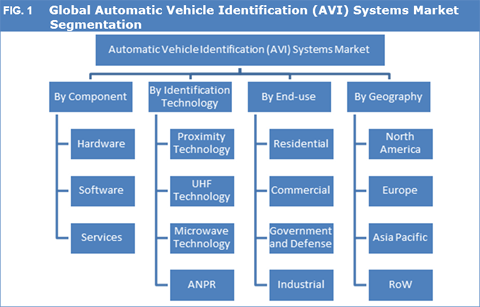Automatic Vehicle Identification (AVI) Systems Market