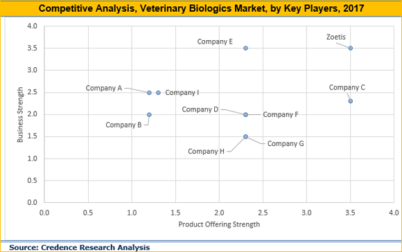 Veterinary Biologics Market