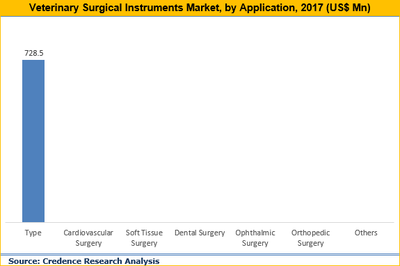 Veterinary Surgical Instruments Market