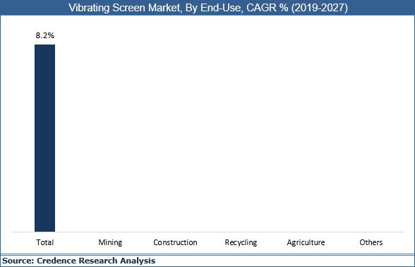 Vibrating Screen Market