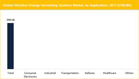 Vibration Energy Harvesting Systems Market