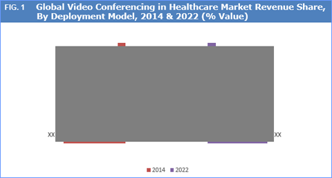 Video Conferencing in Healthcare Market