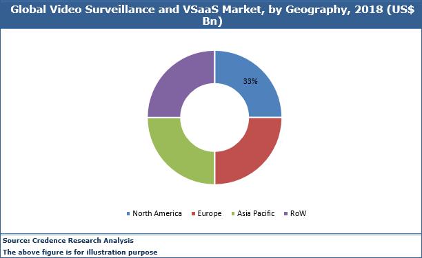 Video Surveillance And Vsaas Market