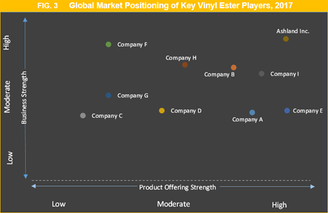 Vinyl Ester Market Size, Share, Growth, Trend And Forecast To 2026